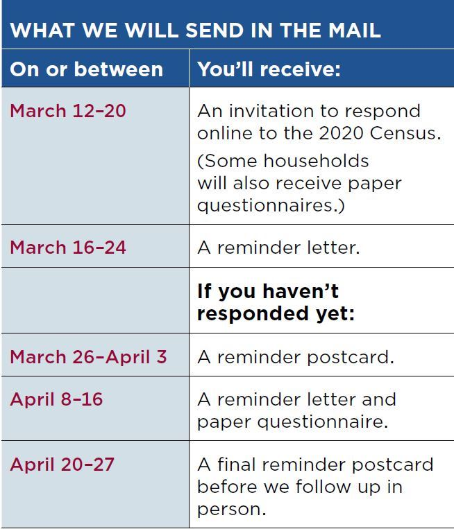 A chart showing What will be sent in the mail from Census.  March 12-20 An invitation to respond online. March 16-24 a reminder. If haven't responded yet, March 26-Apr 3 A Reminder postcard. April 8-16 reminder + paper questionnaire. April 20-27 final reminder postcard before follow up in person